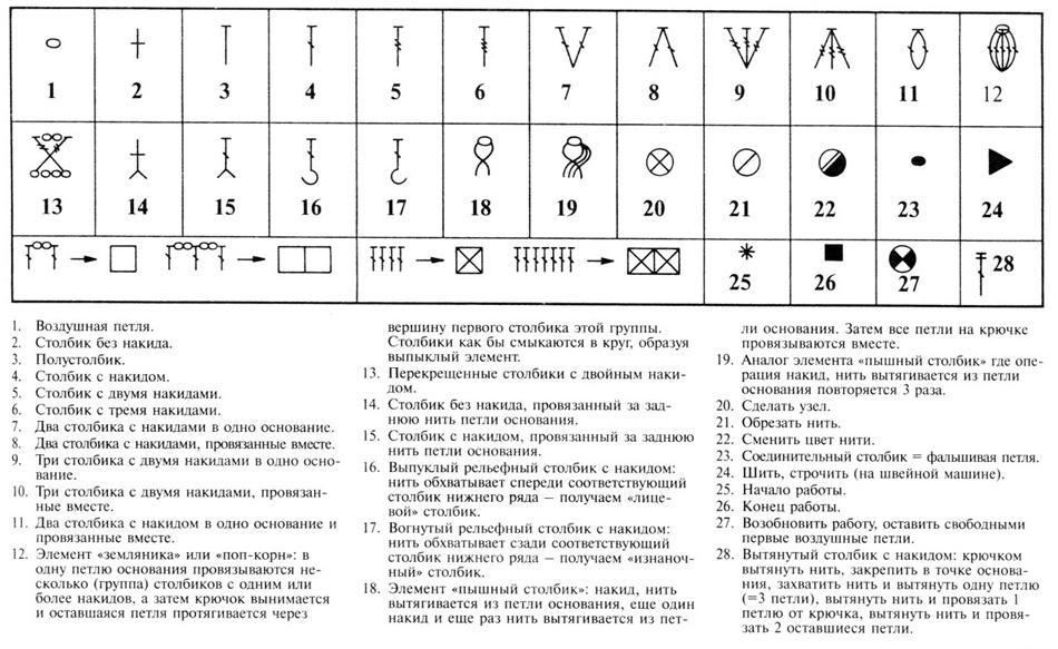 Схемы вязания крючком салфеток для начинающих условные обозначения 61